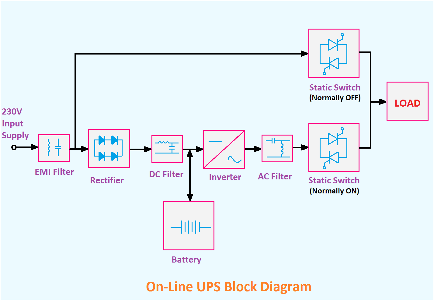 hight resolution of explained offline and online ups block diagram etechnog schematic 3 phase ups online ups block