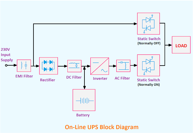 Online UPS Block Diagram, UPS Block Diagram, Block diagram of UPS