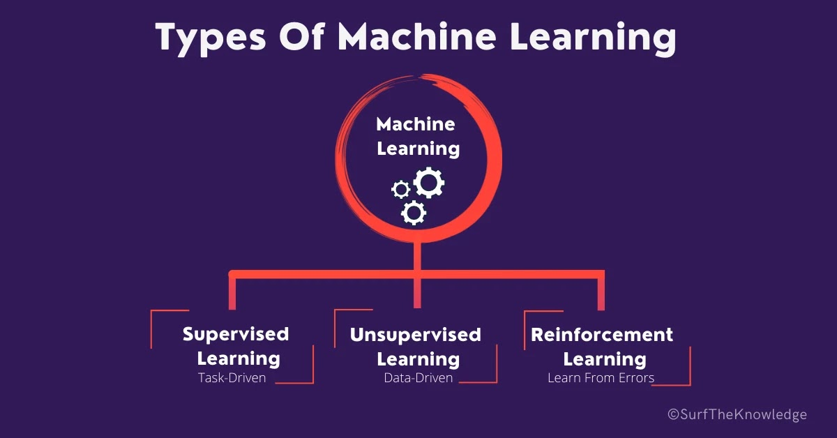 What is Machine Learning? How does it work?