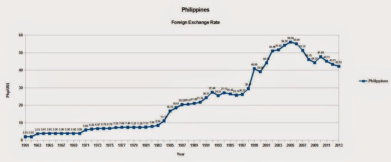 From 2005 To 2017 The Philippine Peso Dollar Exchange Rate Dropped A High Of Php 56 04 As Just 42 23
