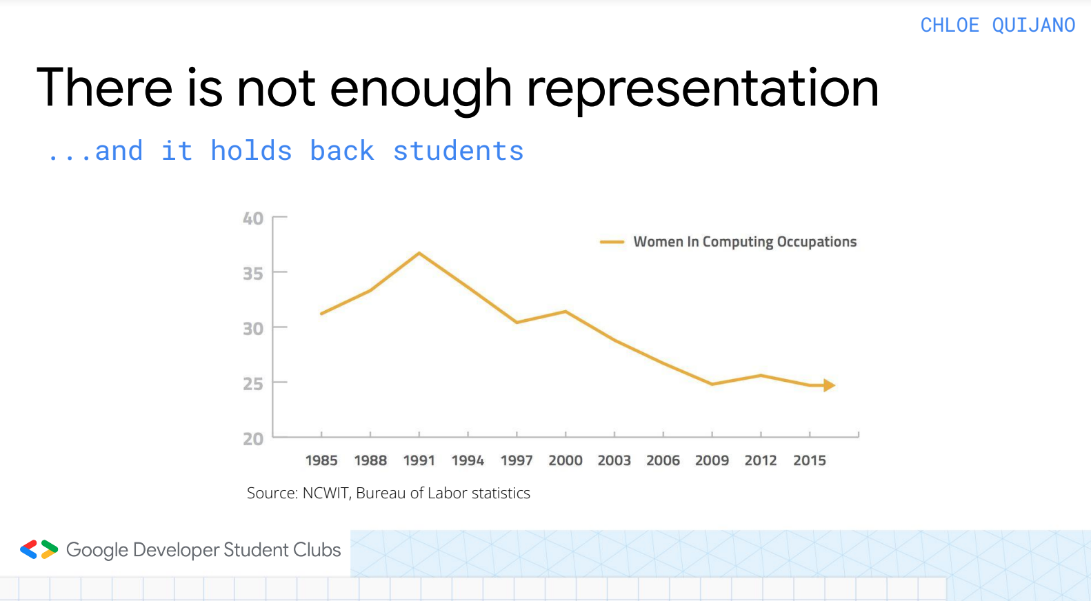 Statistics illustrating the low number of women in computing occupations
