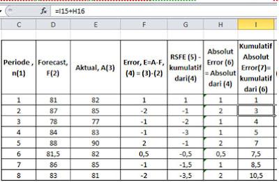Perhitungan Nilai Kumulatif Absolut Error