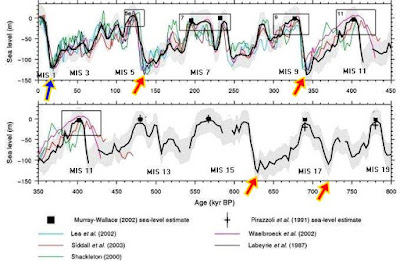 sea level chart ice ages