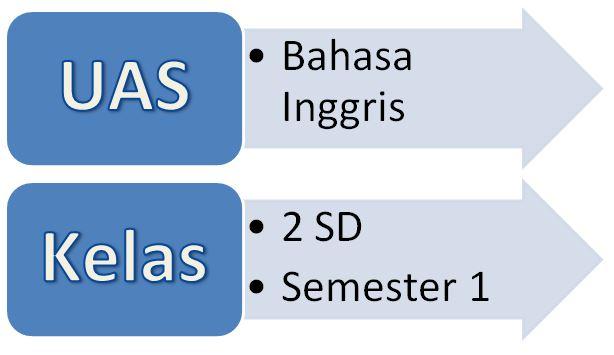 Soal Uas Bahasa Inggris Kelas 2 Sd Semester Ganjil Terbaru