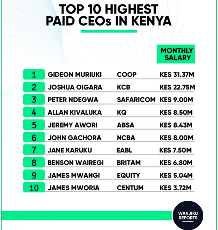 Top 10 highest paid CEOs in Kenya and their salaries