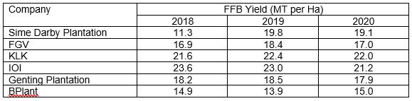 BPlant Peer FFB Yields