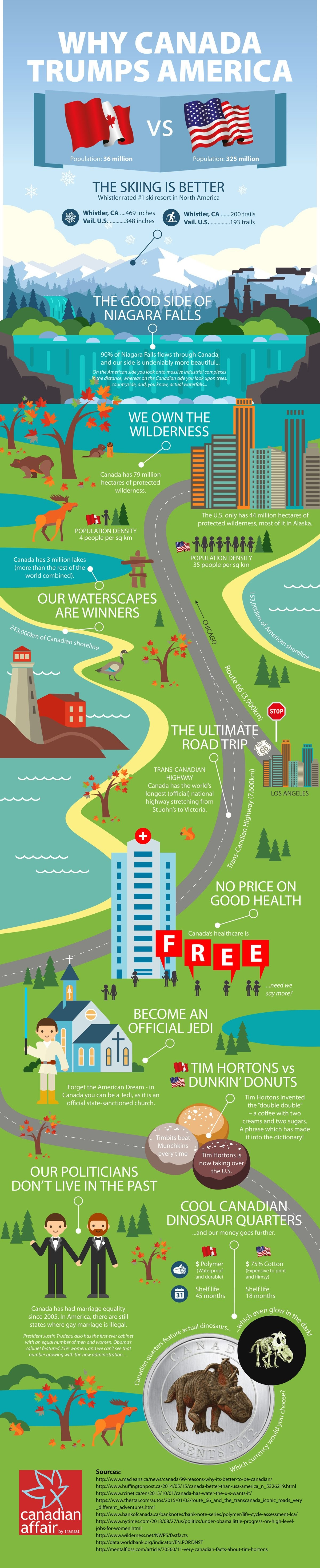 Why Canada Trumps America #infographic