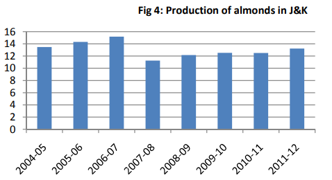 Almond production of Jammu and Kashmir