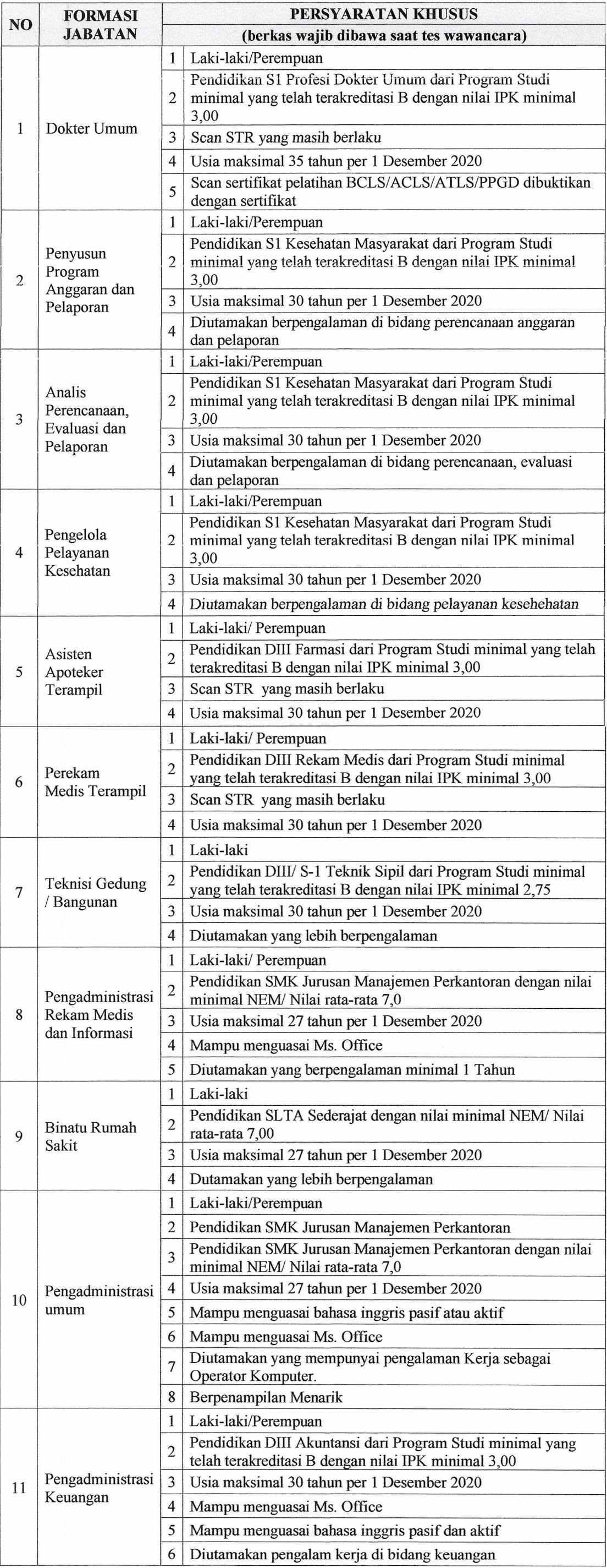 seleksi penerimaan Pegawai Tidak Tetap BLUD Non PNS RSMM Jawa Timur