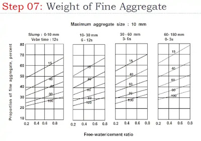 Calculating Weight of Fine Aggregate | Concrete Mix Design by DOE Method