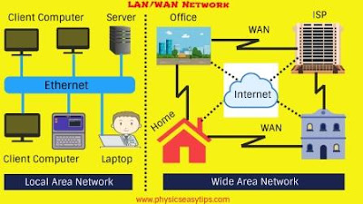 types of network,LAN,WAN,MAN,What is wide area network,What is Local area network