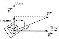 proyeksi kecepatan perahu pada arah utara dan timur