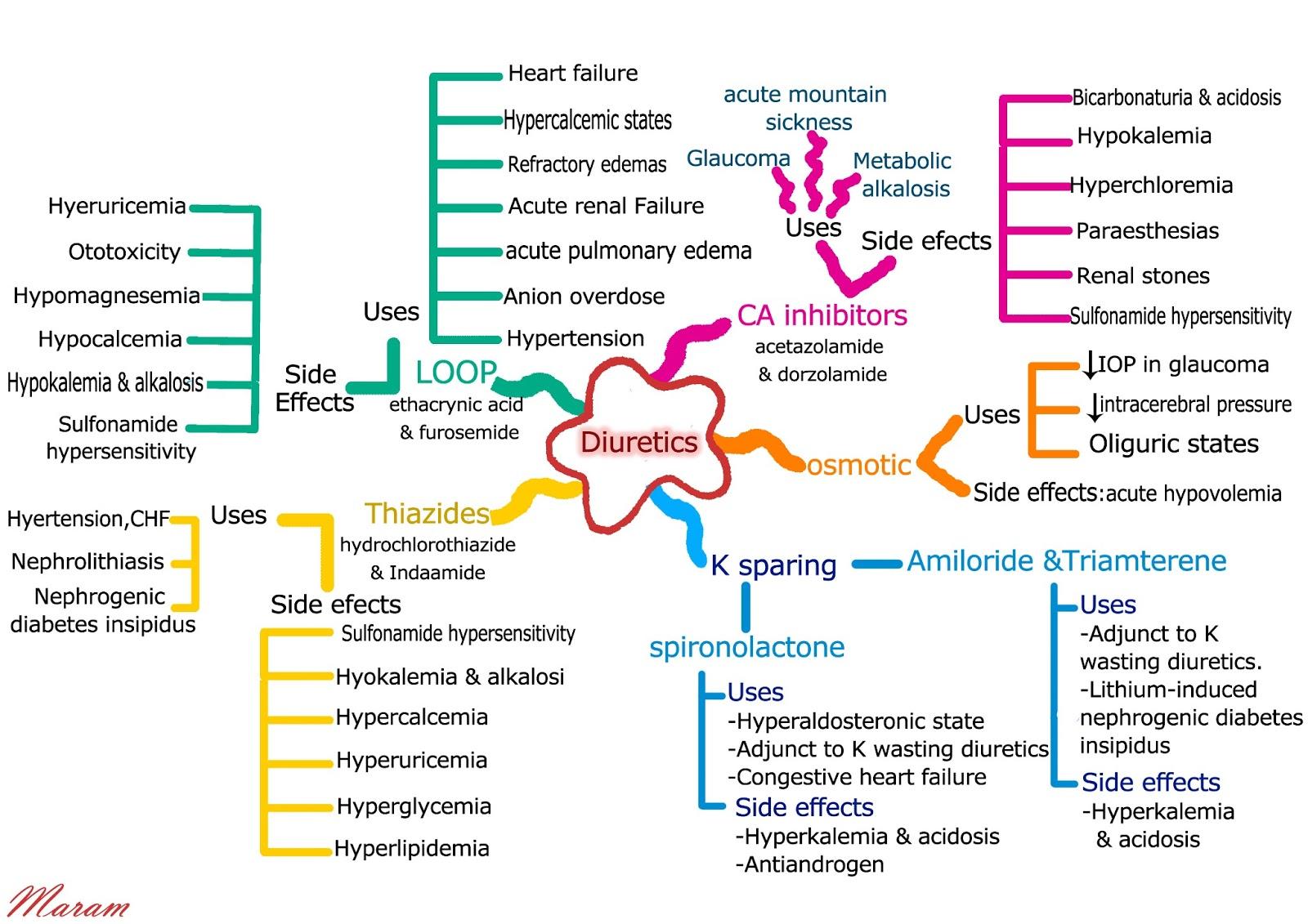 Life Long Learning Mind Mapping Kedokteran
