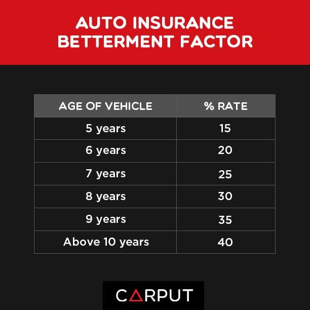 kereta kemalangan apa perlu buat cara claim insurans