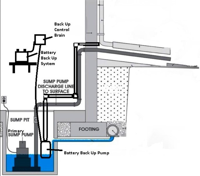 Basement Sewage Ejector System