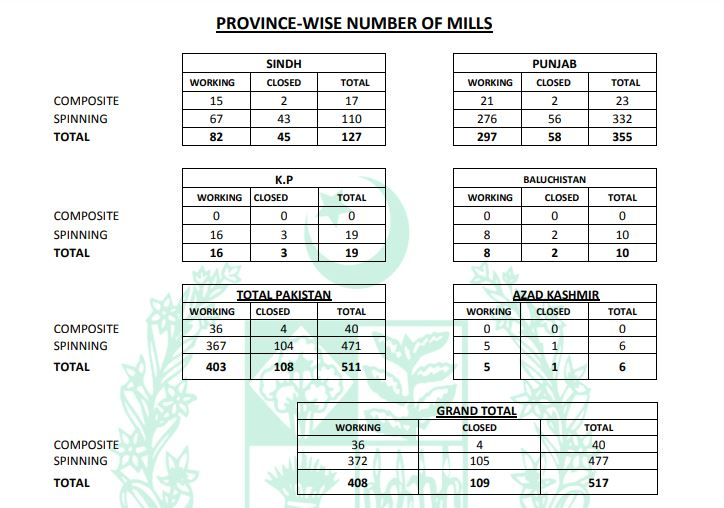 Province Wise Textile Mills Of Pakistan