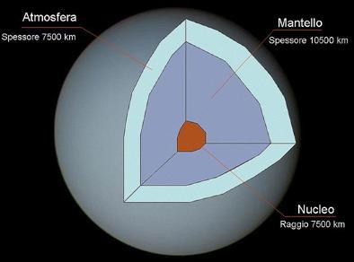 Dibujo del planeta urano indicando partes