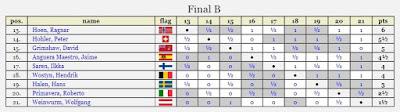 Clasificación del V Campeonato Mundial juvenil 1959
