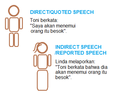 Konsep Memahami Direct and Indirect Speech