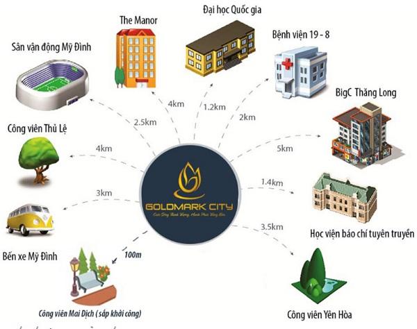 lien-ket-vung-chung-cu-tnr-goldmark-city