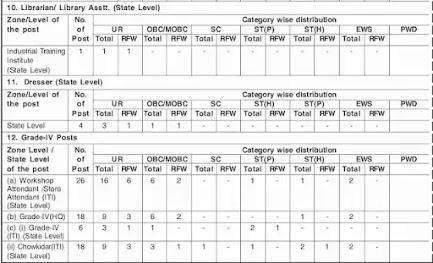 Directorate of Employment & Craftsmen Training DECT, Assam recruitment For 444 Gr-III & Gr-IV posts @ slprbassam.in