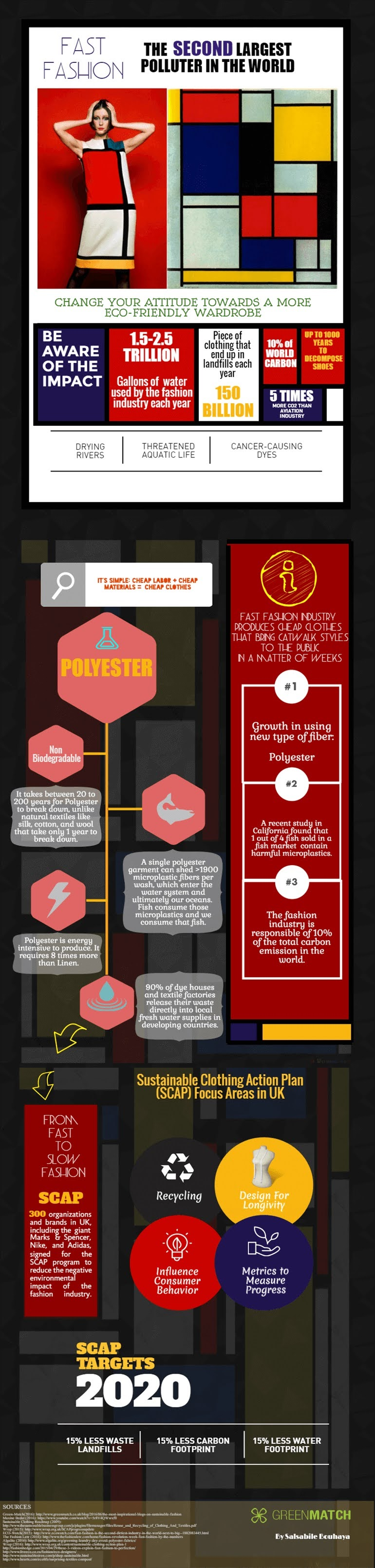 fast-fashion-the-second-largest-polluter-in-the-world-infographic