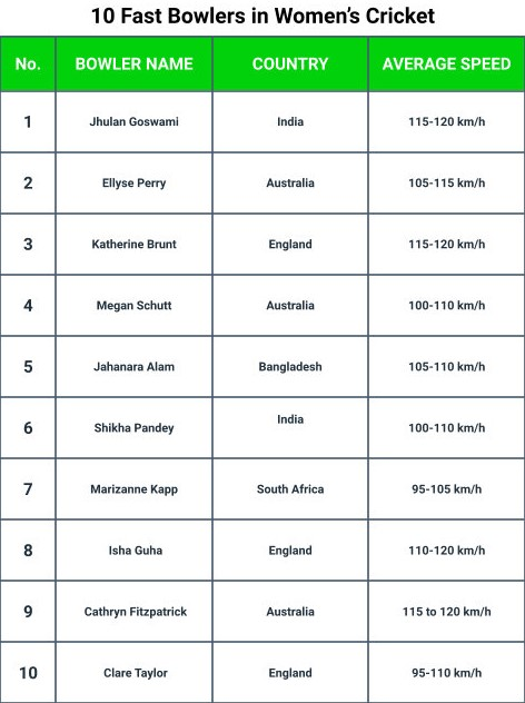 Top 10 Fastest Bowler in Women's Cricket