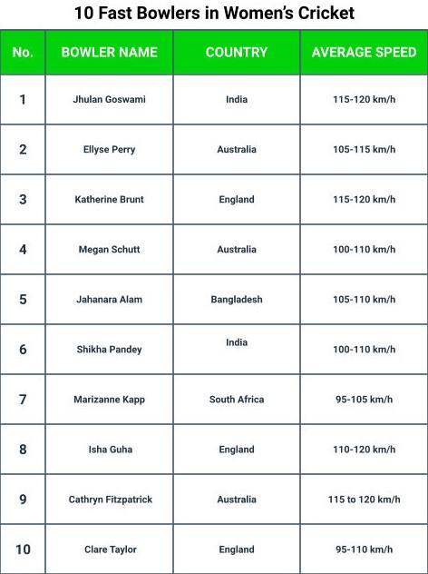 Naisten krikettihistorian 10 nopeinta keilaajaa
