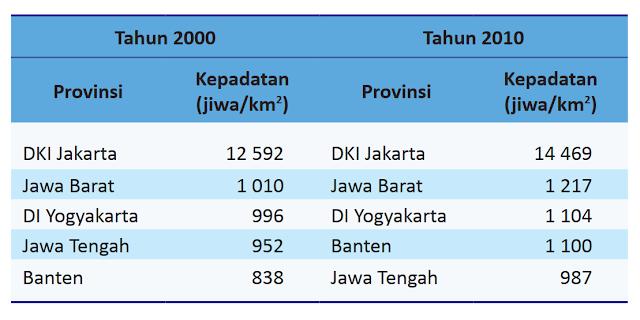 Tabel  Lima Provinsi dengan Tingkat Kepadatan Penduduk Tertinggi di