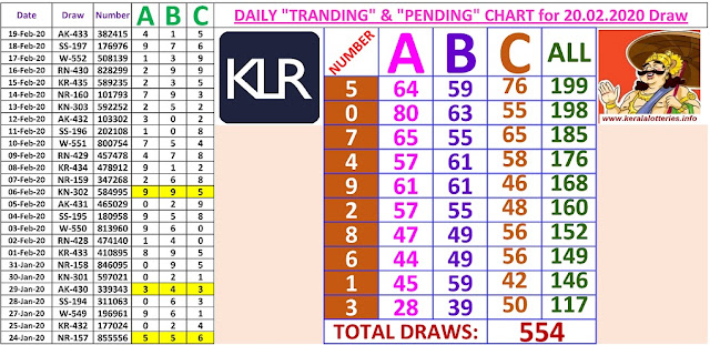 Kerala Lottery Winning Number Daily Tranding and Pending  Charts of 554 days on  20.02.2020