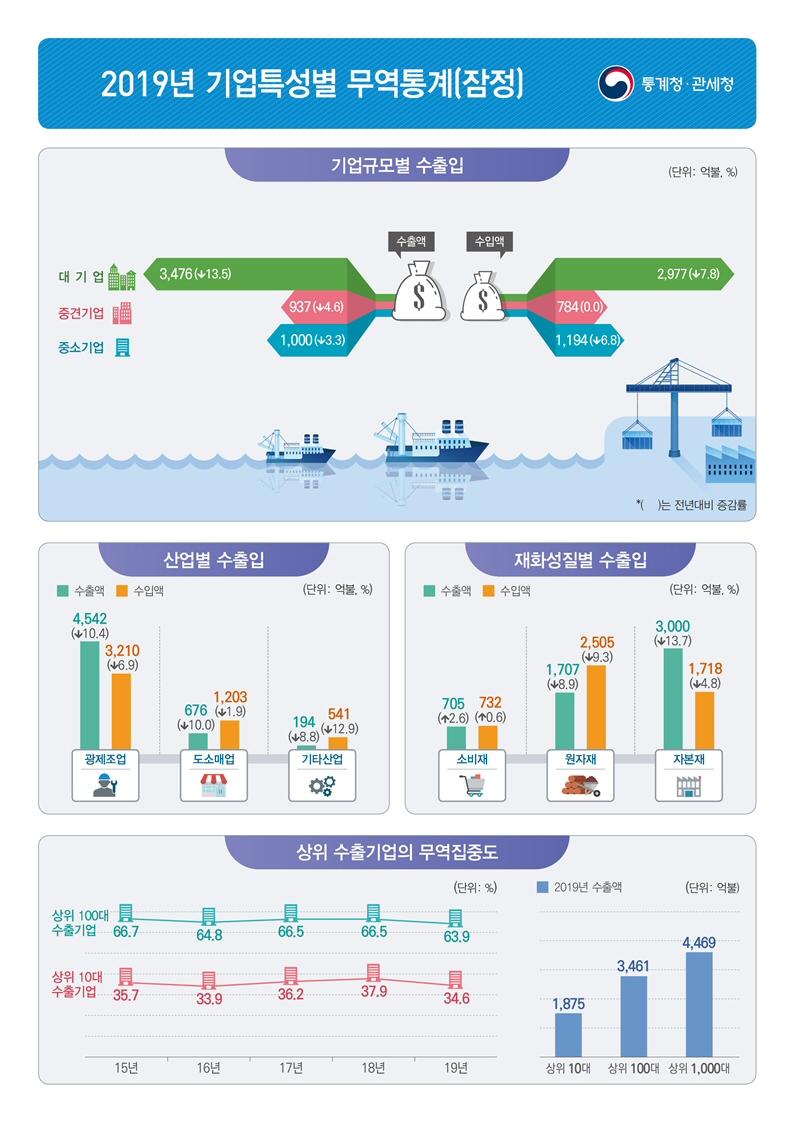 2019년 수출기업 97.4천개 전년대비 1.2% 증가
