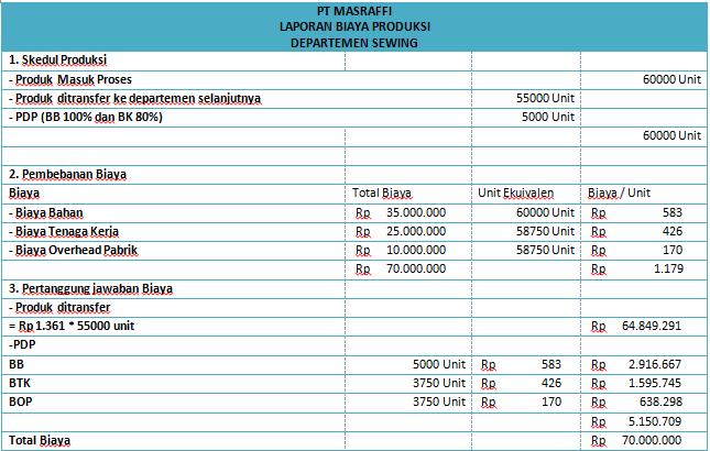 Contoh Soal Laporan Biaya Produksi Metode Rata Rata Tertimbang Mas Raffi