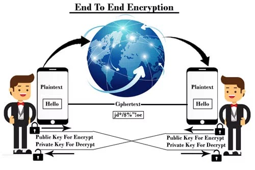 End to End encryption system block diagram