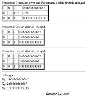 Eliminasi Gauss Jordan Menggunakan PHP