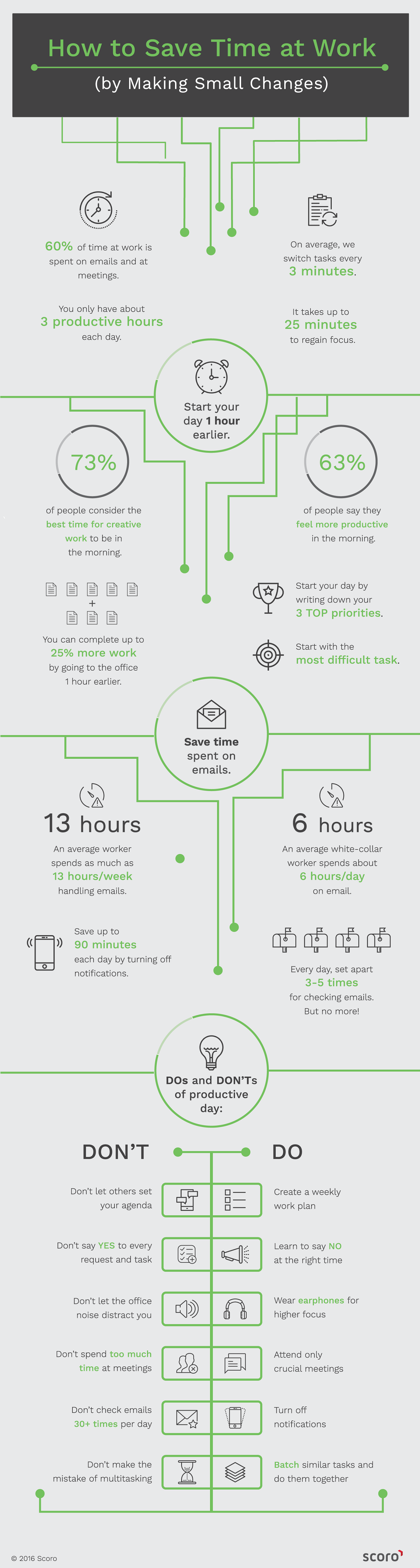 How to Save Time at Work by Making Small Changes #infographic