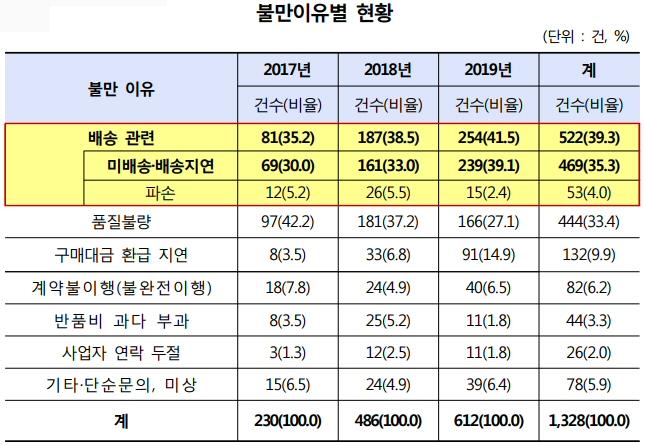 최근 3년간 해외구매 TV 관련 소비자불만 1,328건, 매년 급증