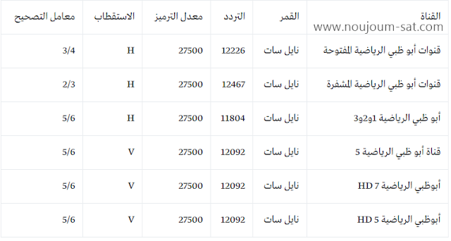تردد جميع قنوات ابوظبي الرياضية الجديد على النايل سات 2020