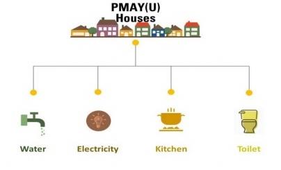 PMAY (U) Houses