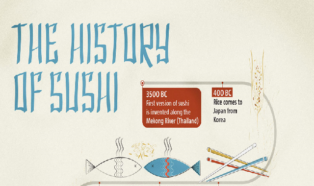 The History of Sushi #infographic
