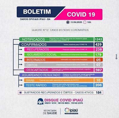 Covid-19: Ipiaú tem 429 infectados, 238 recuperados e 184 ativos