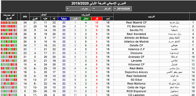 ترتيب الدوري الاسباني وصدارة الريال في انتظار لعب برشلونة الدورة 16 موسم 2019/2020