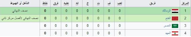 المجموعة الثانية المشاركة في البطولة  العربية للأندية 2017