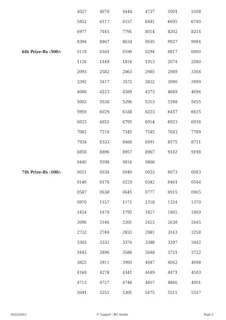 Kerala Lottery Results: 05-02-2021 Nirmal NR-210 Lottery Result nirmal-kerala-lottery-result-nr-210-today-05-02-2021 Kerala Lottery, Nirmal Lottery