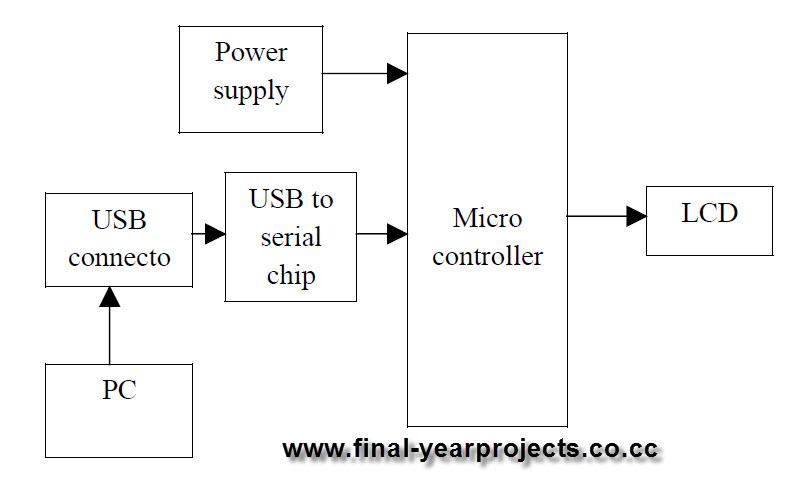 Development Of Serial UART From Mini USB ECE Project Report