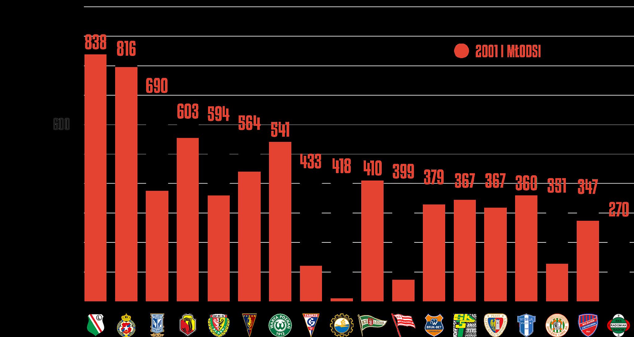 Klasyfikacja klubów pod względem rozegranego czasu przez młodzieżowców po 4.kolejce PKO Ekstraklasy<br><br>Źródło: Opracowanie własne na podstawie ekstrastats.pl<br><br>graf. Bartosz Urban