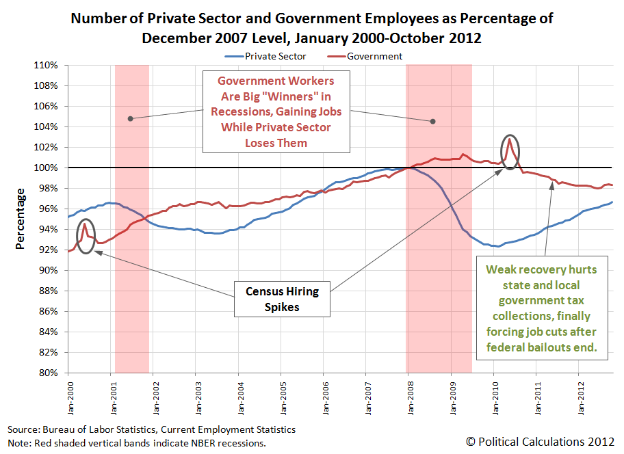 Number of Private Sector and Government Employees as Percentage of December 2007 Level, January 2000-October 2012