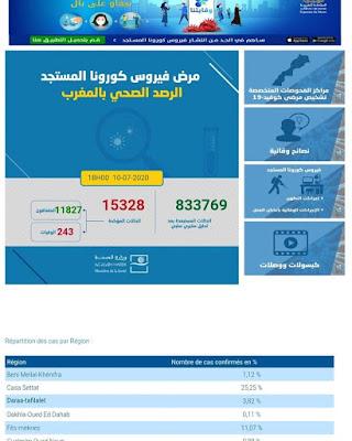 المغرب يعلن عن تسجيل 249 إصابة جديدة مؤكدة ليرتفع العدد 15328 مع تسجيل 380 حالة شفاء وحالة وفاة واحدة خلال الـ24 ساعة الأخيرة✍️👇👇👇