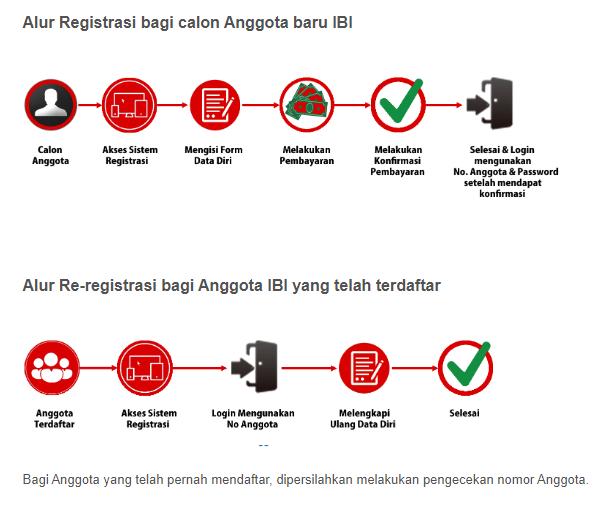Tutorial Pendaftaran Kartu Tanda Anggota Bidan