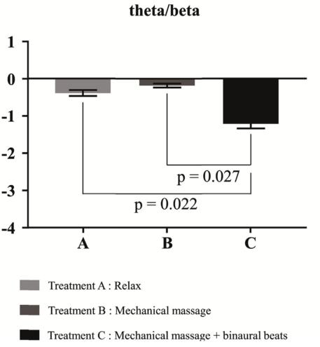 図:バイノウラルビートの心的疲労緩和効果