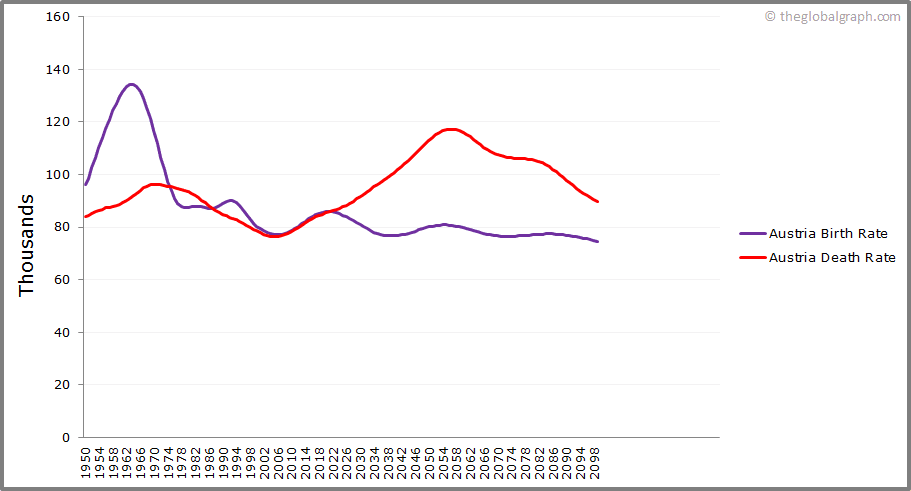 Austria  Birth and Death Rate